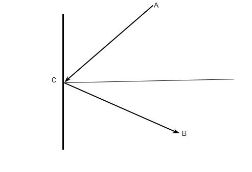 दर्पण की परिभाषा || समतल दर्पण || गोलीय दर्पण || समतल दर्पण से बनने वाले प्रतिबिंब की संख्यासंख्या