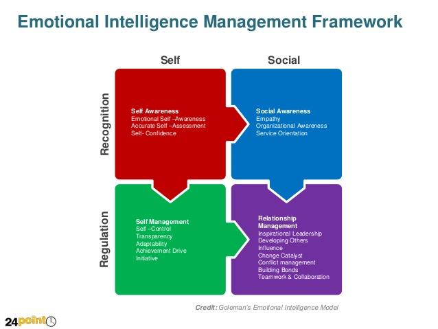 """La inteligencia emocional """"artificial"""""""