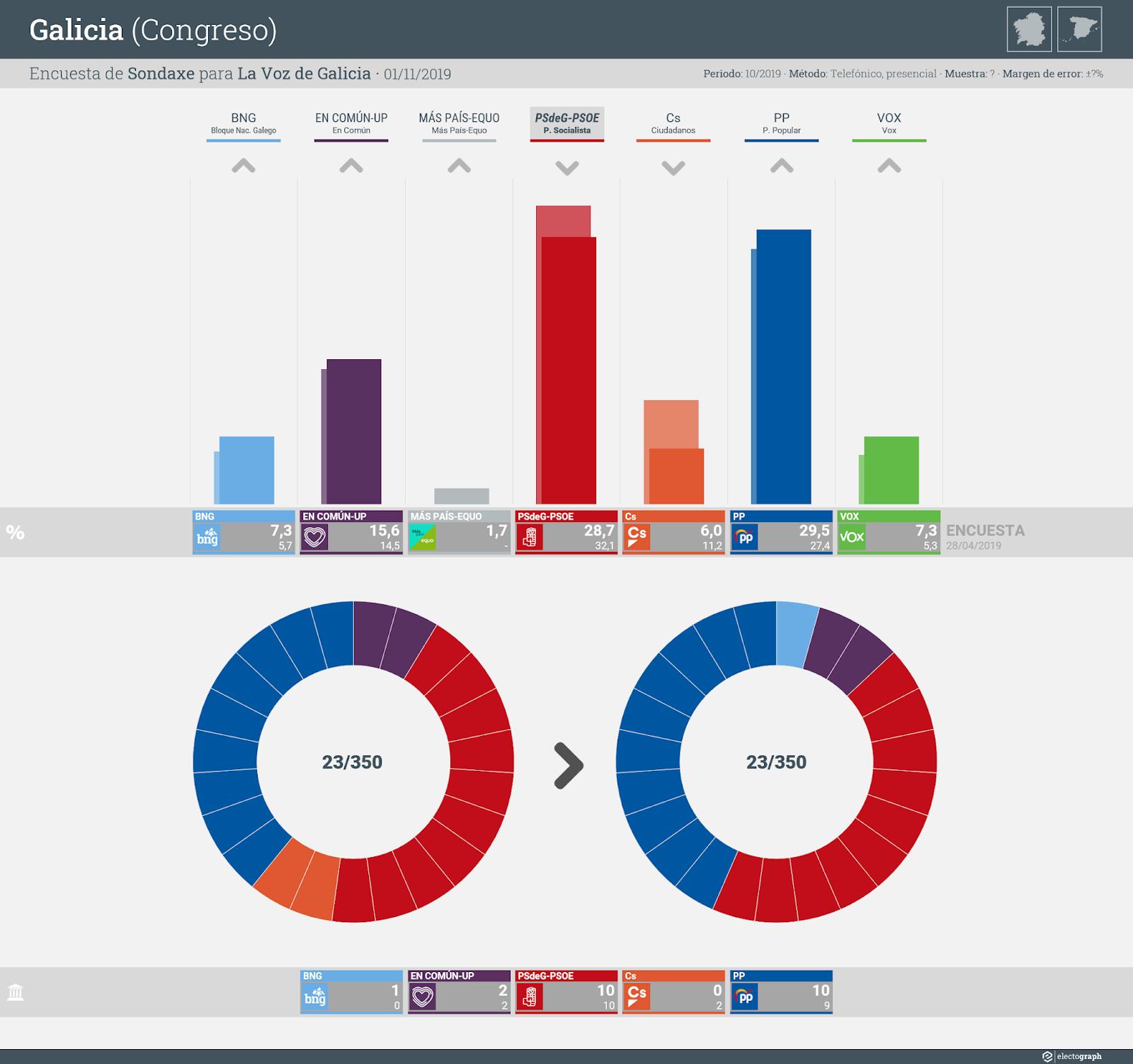 Gráfico de la encuesta para elecciones generales en Galicia realizada por Sondaxe para La Voz de Galicia, 1 de noviembre de 2019
