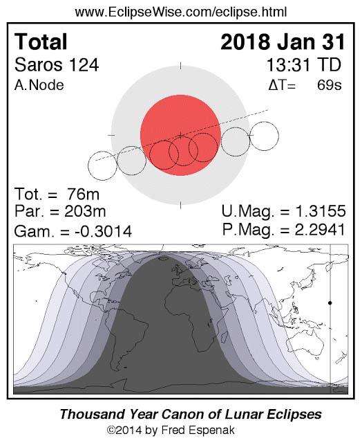 Waktu Pengamatan Gerhana Bulan Total Bulan Merah Darah