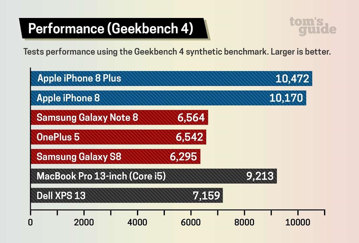 iPhone 8 benchmark performance
