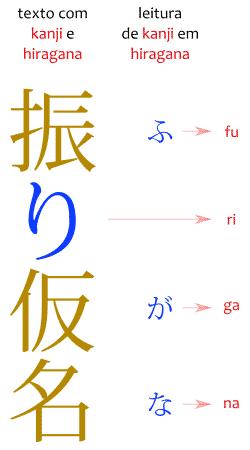 O significado de furigana em um diagrama mostrando a palavra furigana em Japonês junto de sua furigana.