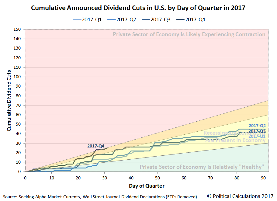 Cumulative Announced Dividend Cuts in U.S. by Day of Quarter in 2017, Q1 vs Q2 vs Q3 vs Q4, Snapshot on 31 October 2017