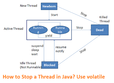 Using boolean volatile variable to stop a thread in Java