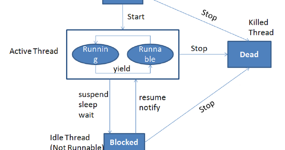 How To Stop A Thread In Java Example Java67