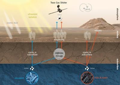 Adakah Jejak Gas Kehidupan Di Atmosfer Mars?