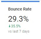 bounce rate of my own blog