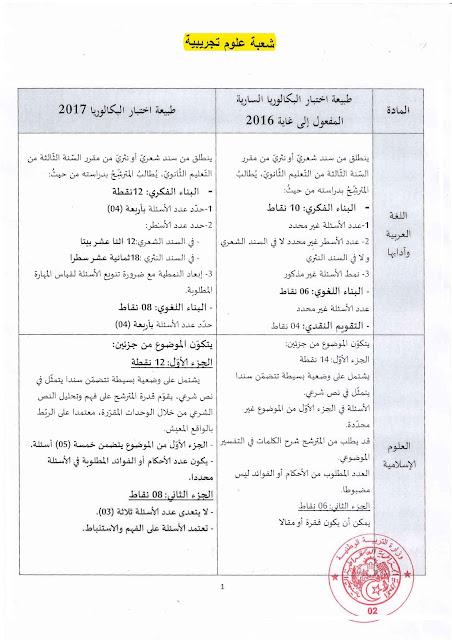 جدول يبين طبيعة اختبارات بكالوريا 2017 Corresp-SG-24.11.2016-page-002