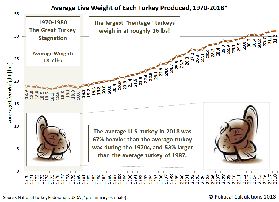 Average Live Weight of Each Turkey Produced, 1970-2018