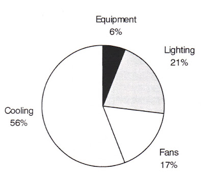 Pie chart showing itemized energy end-use for a typical large office