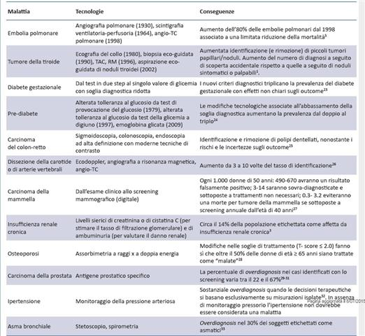 Conseguenze del diabetes síntomas gestacionales