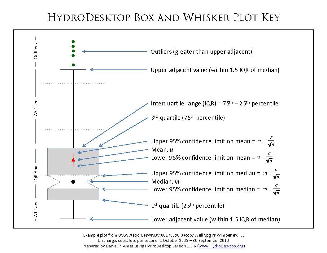 Cuahsi His Key For Box Amp Whisker Plot Added To
