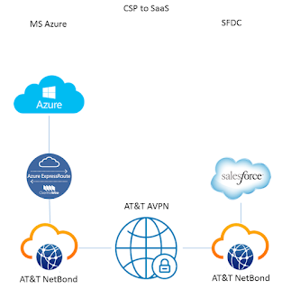 Azure MS NetBond SaaS Salesforce