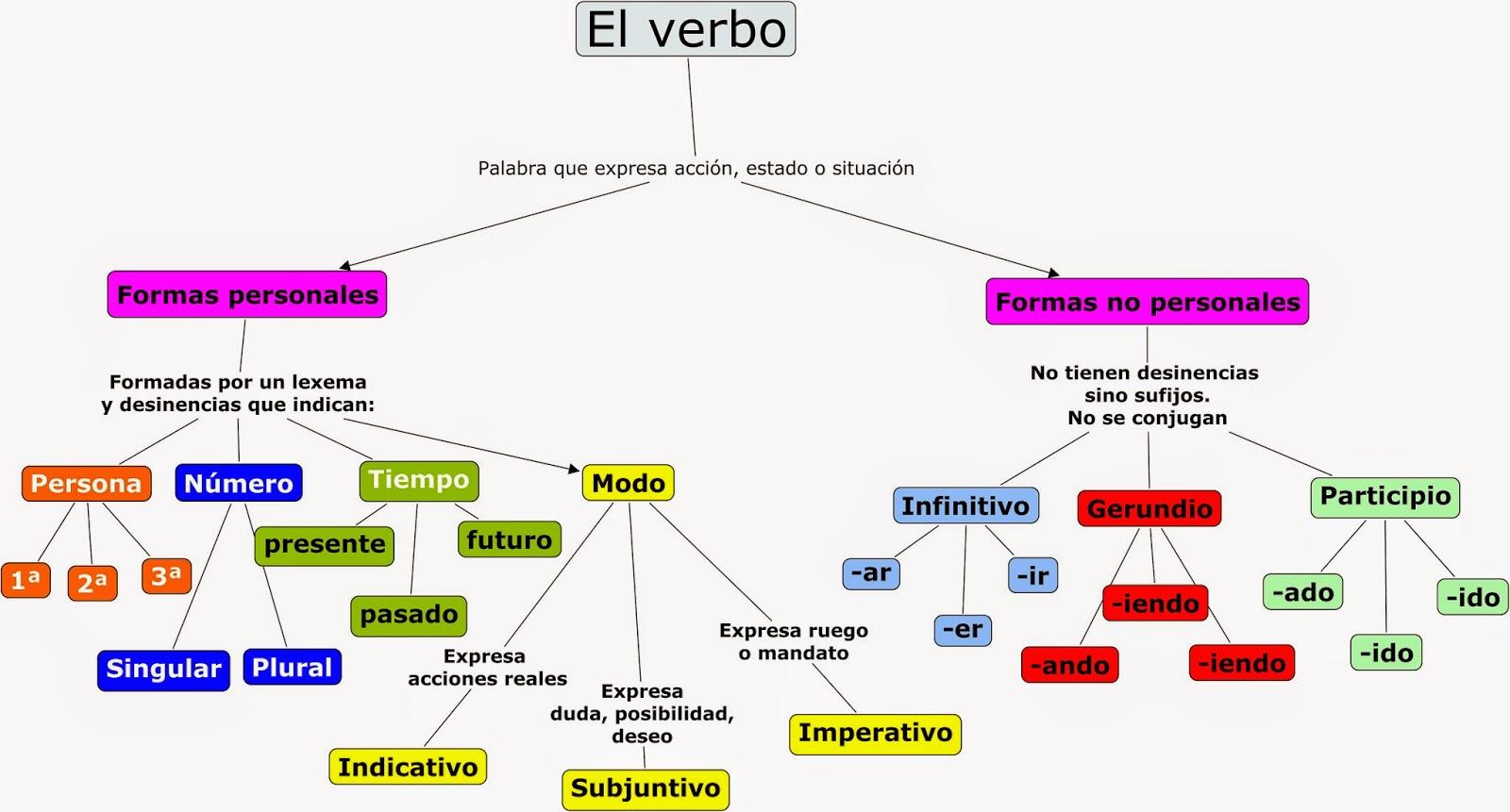 http://luisamariaarias.files.wordpress.com/2012/01/el-verbo.jpg