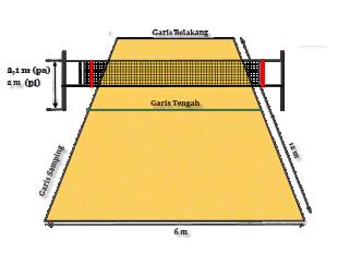 Ukuran Lapangan Bola Voli Dengan Gambar Dan Keterangannya Zona Pelatih