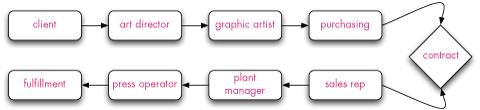 Electronic printing workflow