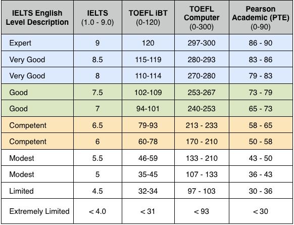 ielts or toefl ibt ご無沙汰しておりました。 今回はtoefl ibtとieltsの比較をしていきたいと思います。 toeicとの比較も最後におまけ程度でやります.