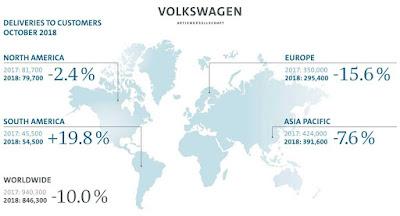 Vendas mundiais do Grupo Volkswagen caem 10% em outubro