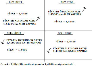 Buy stop and sell stop in forex