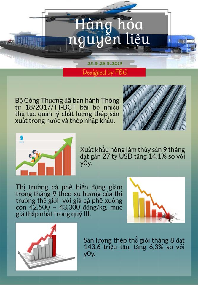 Toàn Cảnh Kinh Tế Tuần 1 - Tháng 10/2017