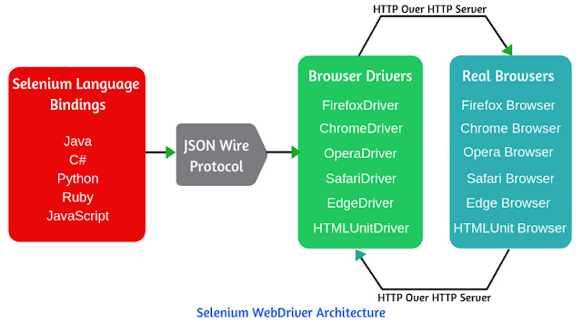 Selenium WebDriver Tutorial | Architecture & Advantages
