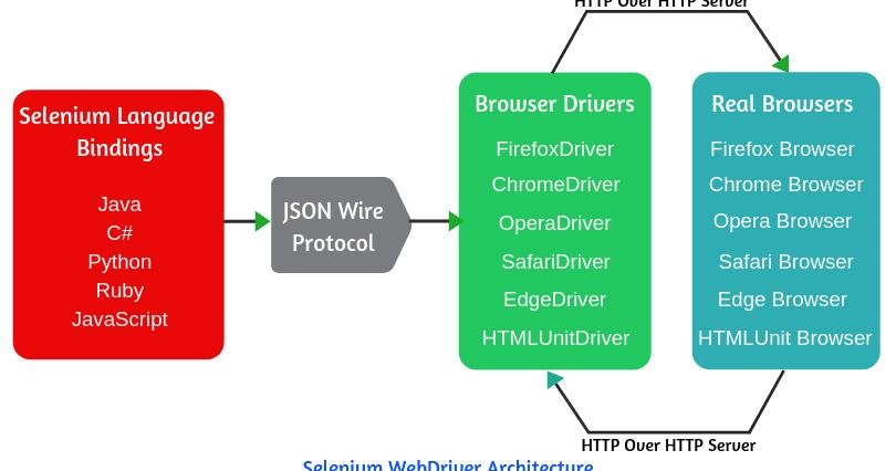 Selenium WebDriver Tutorial | Architecture & Advantages | Scientech Easy