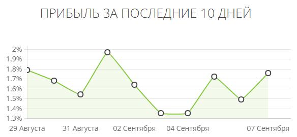 График прибыли C-trade
