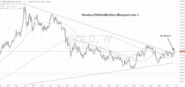 Weekly chart of spot gold from 2011 to 2017 showing breakout