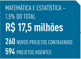 Veja como a Fapesp ajudou São Paulo a se tornar referência em inovação