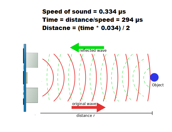 Utrasonic sensor [HC-SR04] With Arduino ~ NOOBLOOPS