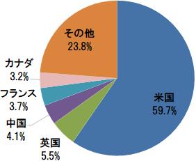 オール・カントリー・ワールド・インデックス(除く日本) 国別構成比