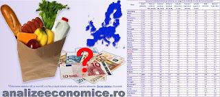 Topurile statelor europene după cheltuielile pe cap de locuitor pe alimente și grupe de alimente