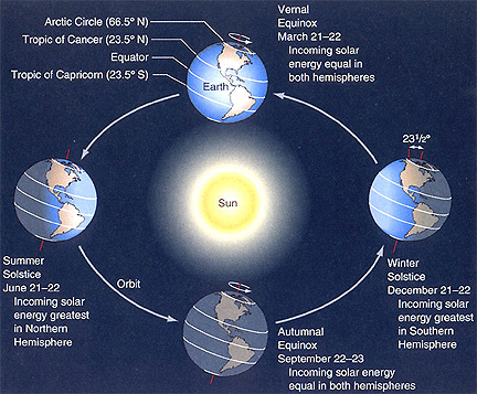 picture representing solstice astronomy - photo #4