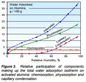Kemampuan Adsorpsi Air Alumina Aktif