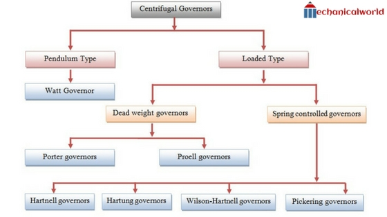 What is Governor Main types Of Governor