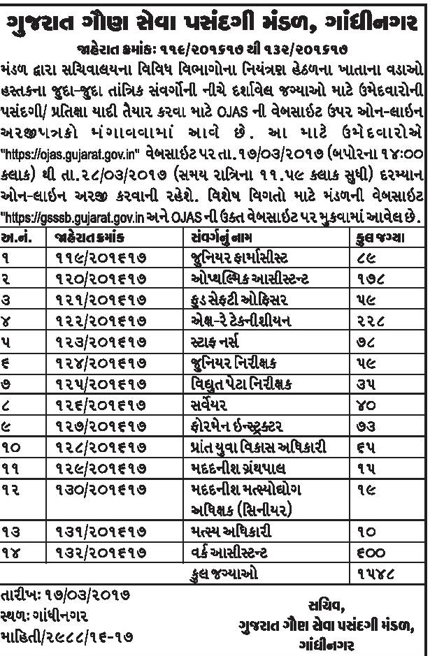 Gsssb Recruitment Notification For Various 1548 Posts