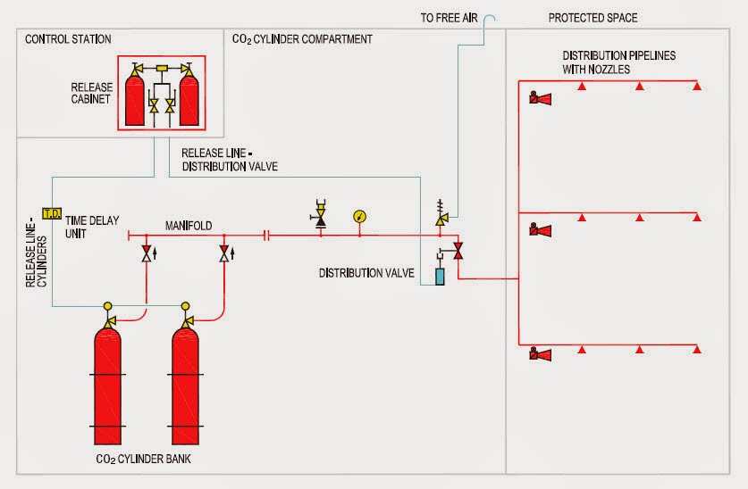 co2 high pressure ffs line diagram