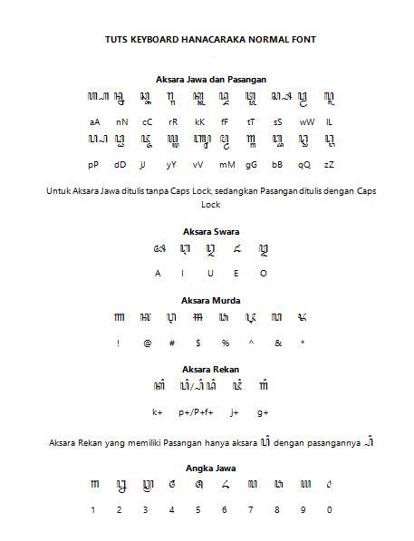 Font Aksara Jawa Hanacaraka untuk PC - Simponydaun