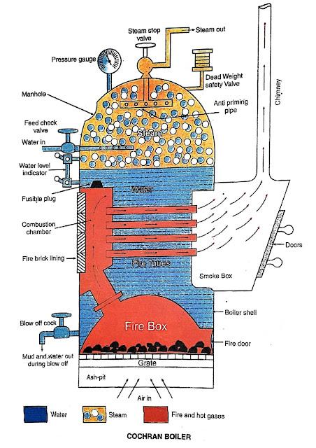 Figure of Cochran Boiler