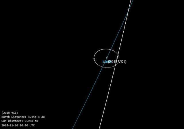 asteroide 2018 VX1 - 10 de novembro de 2018