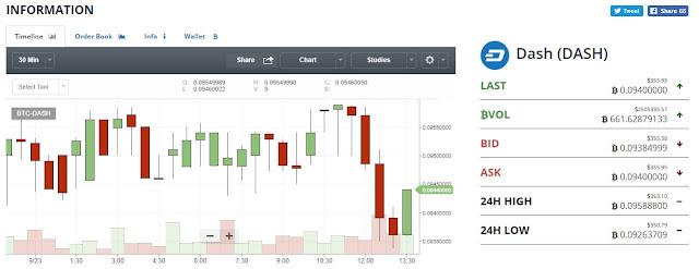 Как торговаться на криптовалютной бирже Bittrex (Битрикс)