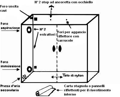 costruzione-growbox