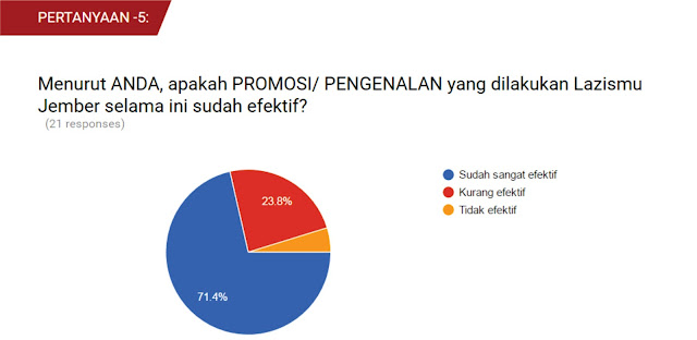 Hasil Pertanyaan ke-5, dari Survey Eksistensi Lazismu Jember