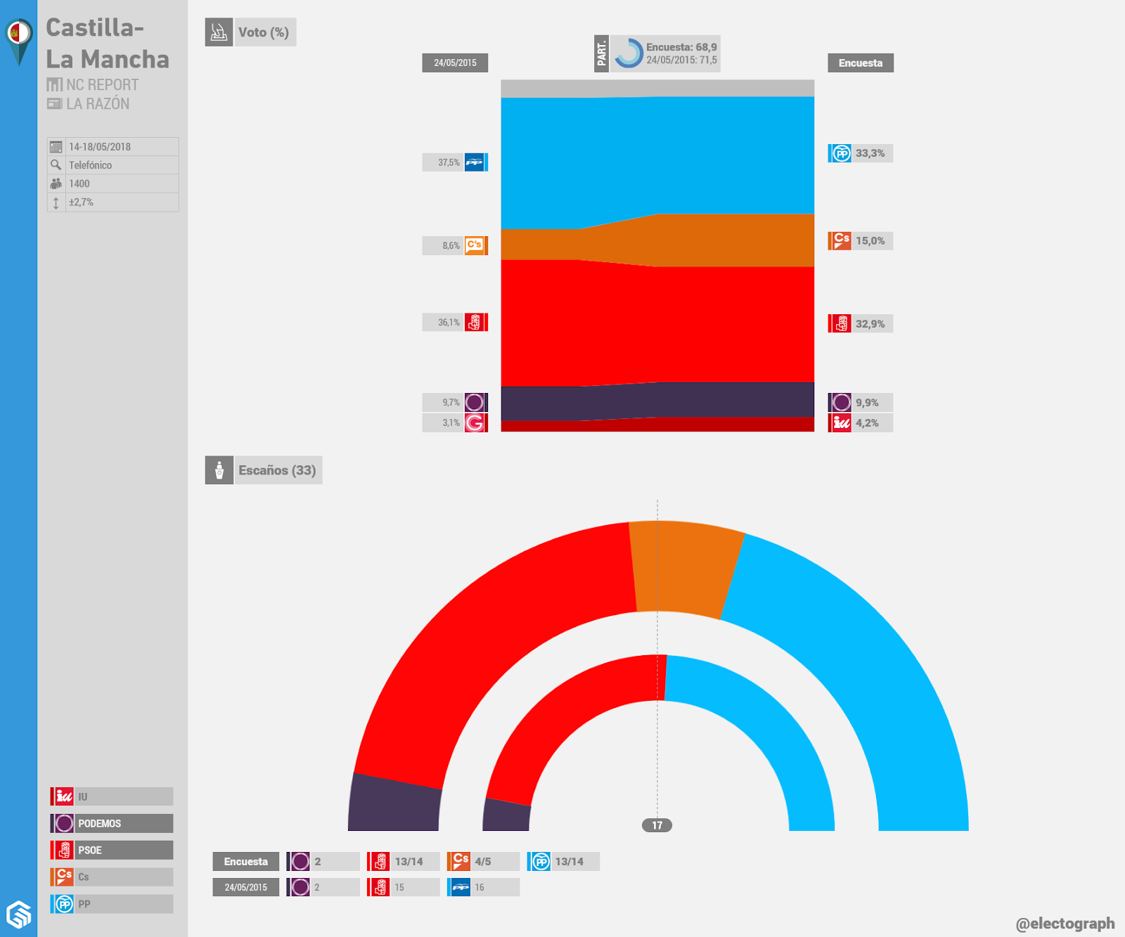 Gráfico de la encuesta para elecciones autonómicas en Castilla-La Mancha realizada por NC Report para La Razón en mayo de 2018
