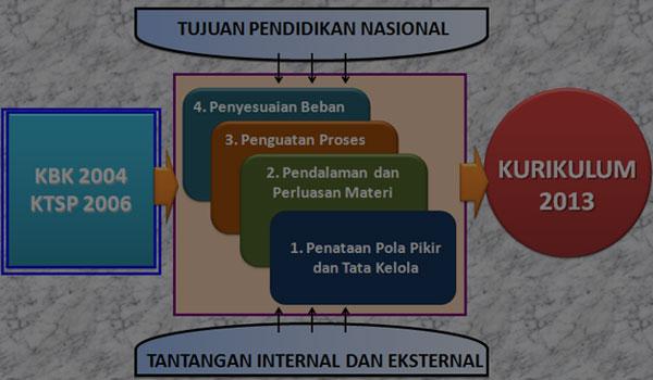 Download Contoh Silabus PAI SMP Kelas 1 2 3 Kurikulum 2013