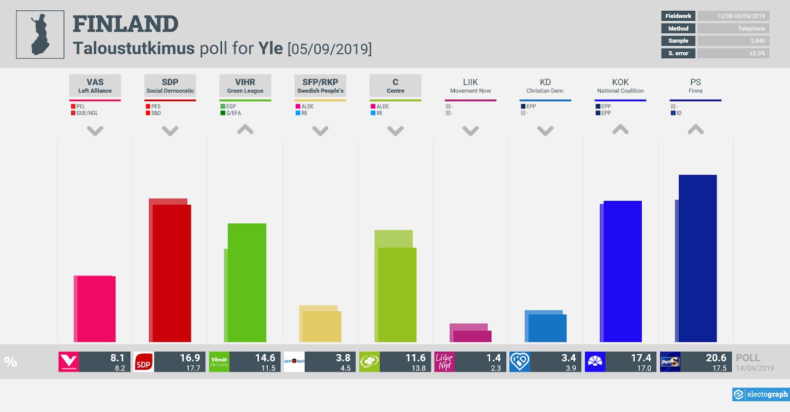 FINLAND: Taloustutkimus poll chart for Yle, 5 September 2019