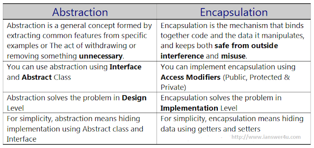 Difference between encapsulation and abstraction wiki java oops
