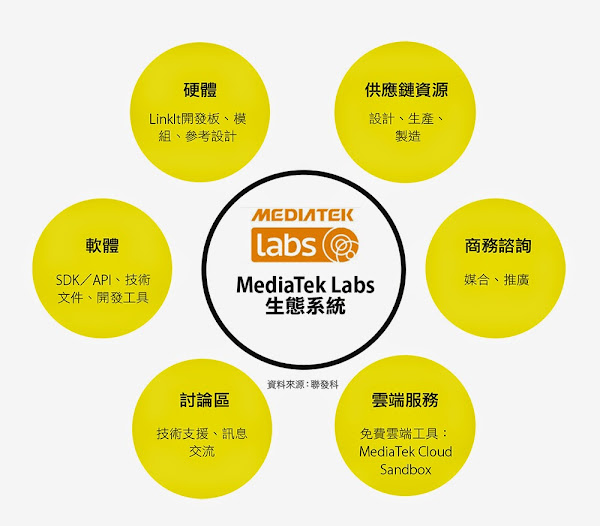 MediaTek Labs生態系統