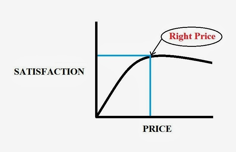 Pricing Luxury Items