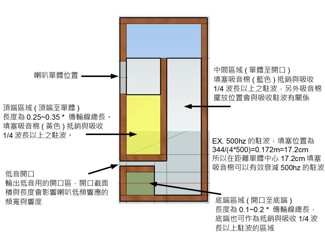 齊思音箱研究: TangBand W4-1320 MLTL箱體設計歷程(2)